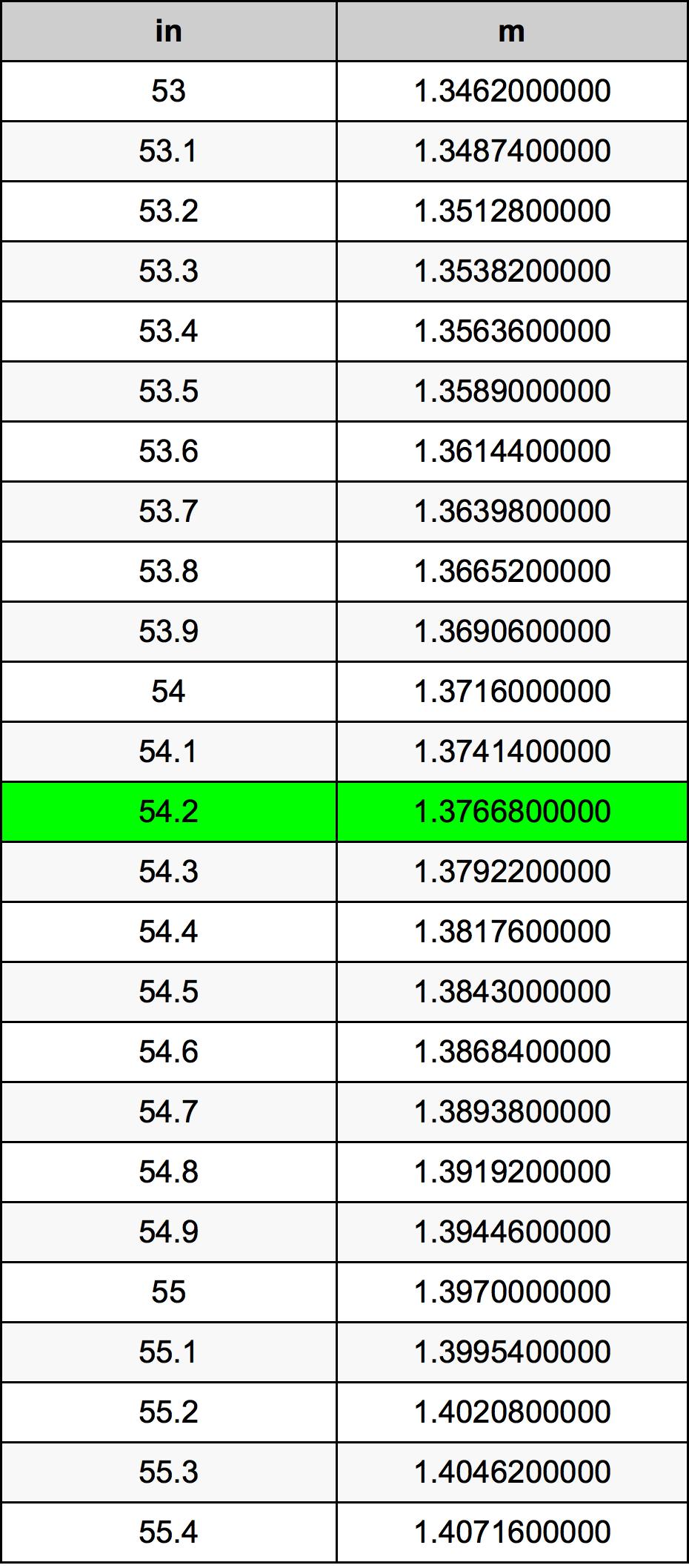 54.2 Inç Table