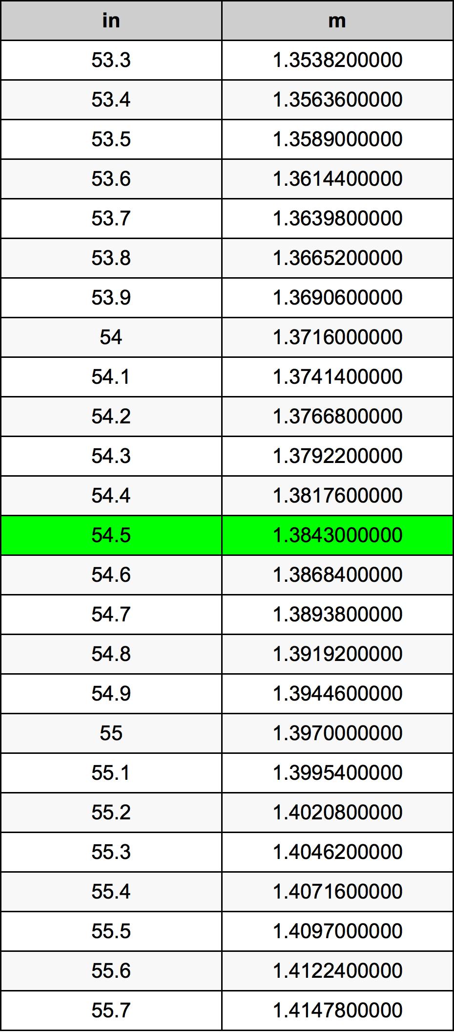 54.5 дюйм Таблиця перетворення