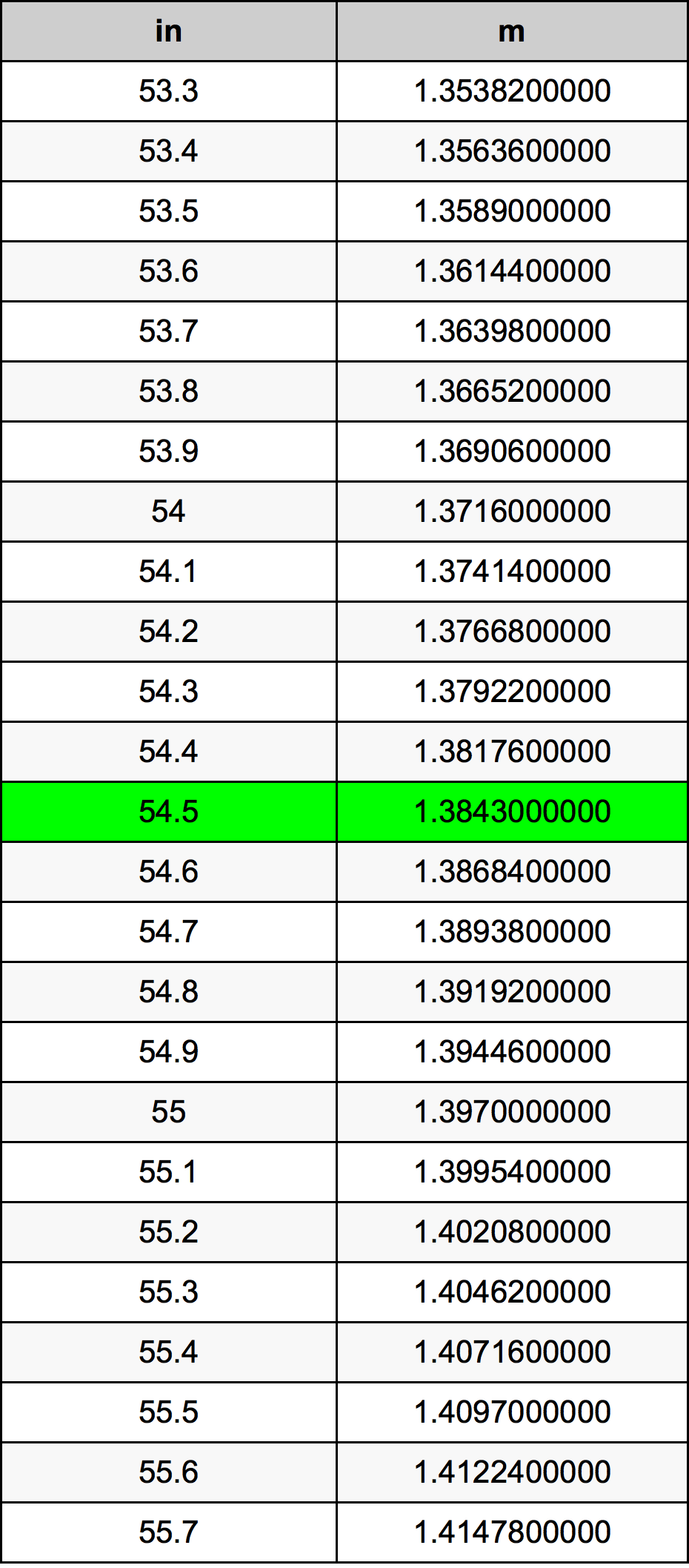 54.5 дюйм Таблица преобразования