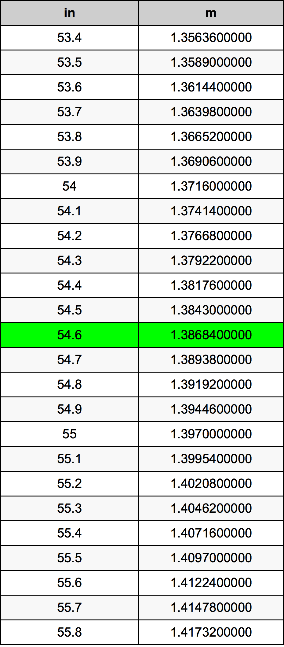 54.6 Pulzier konverżjoni tabella