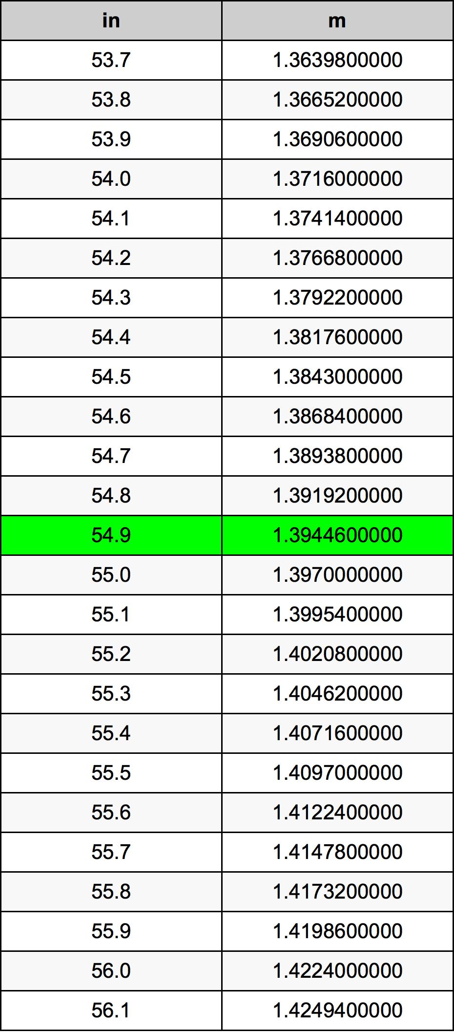 54.9 인치 변환 표