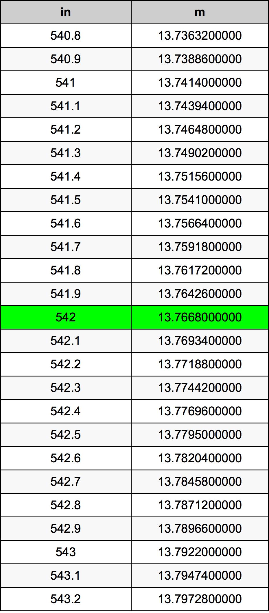542 Pouce table de conversion