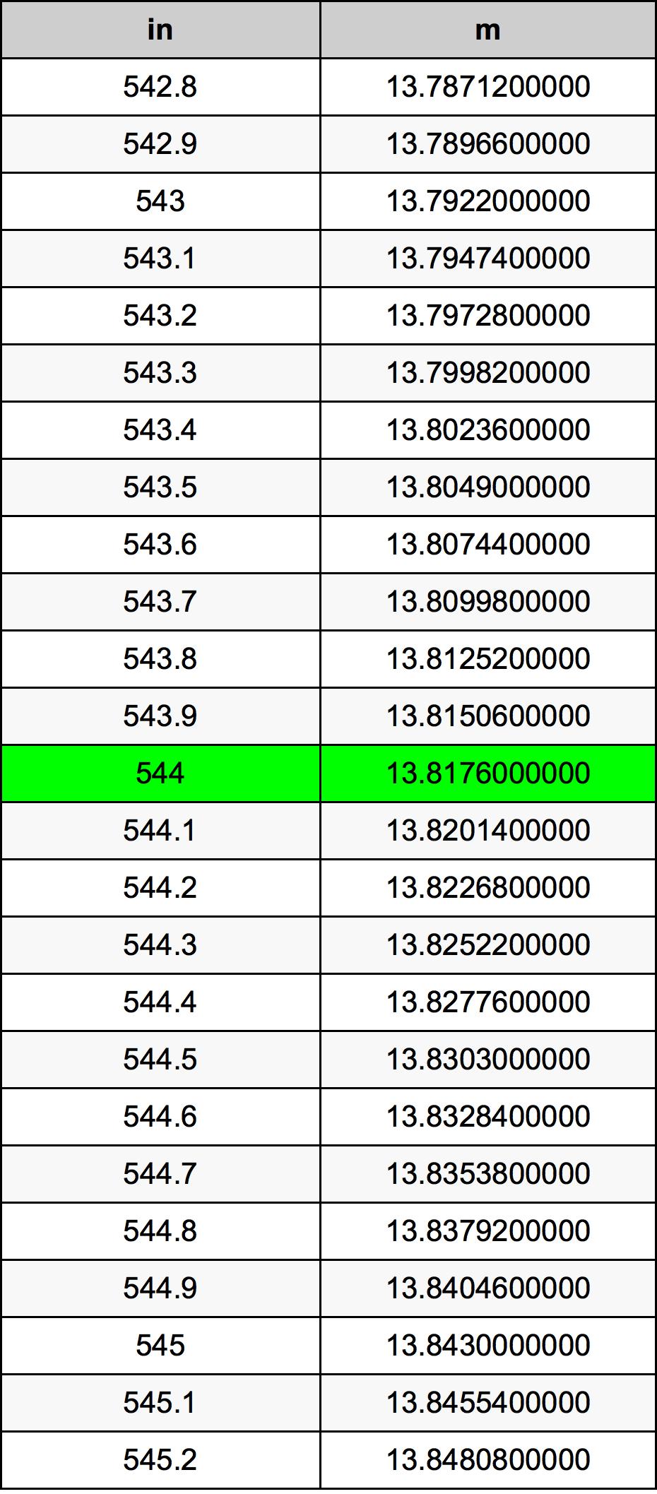 544 Duim Omskakelingstabel
