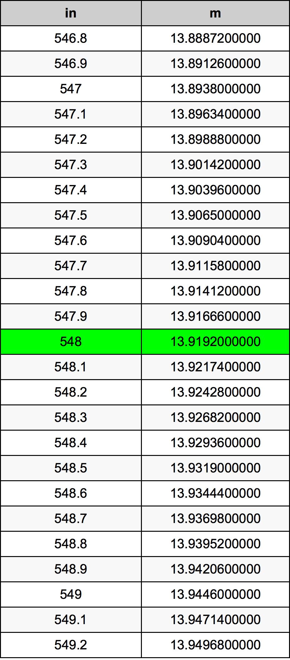 548 Inch conversietabel