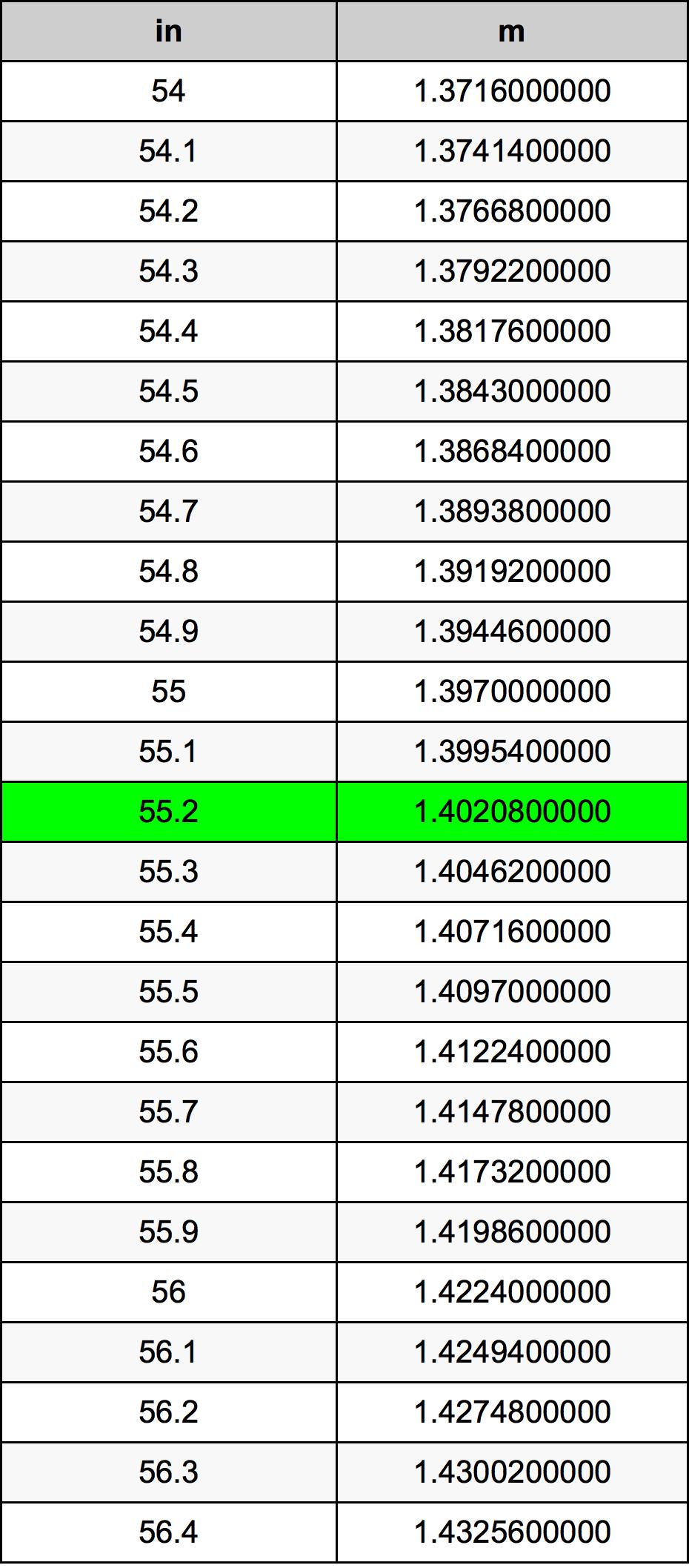 55.2 Pouce table de conversion