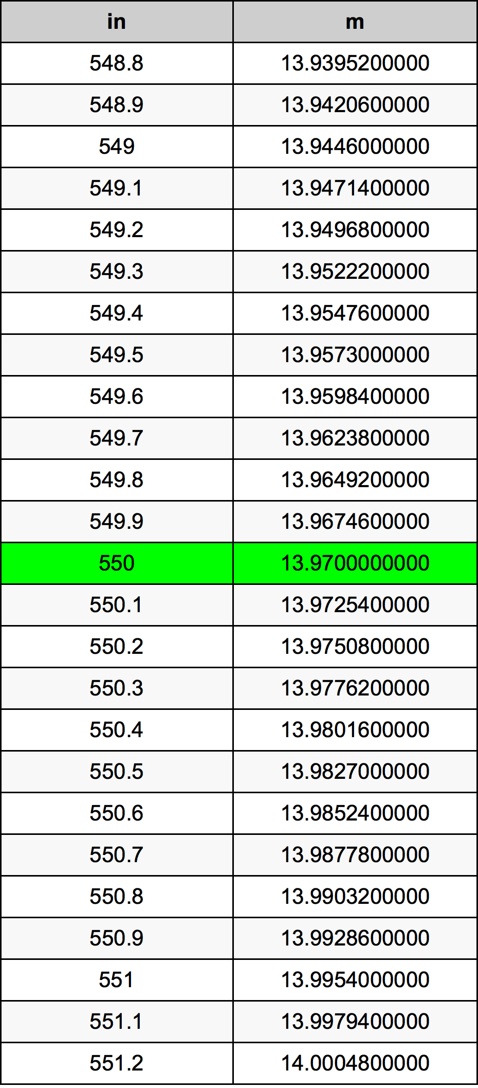 550 Hüvelyk átszámítási táblázat