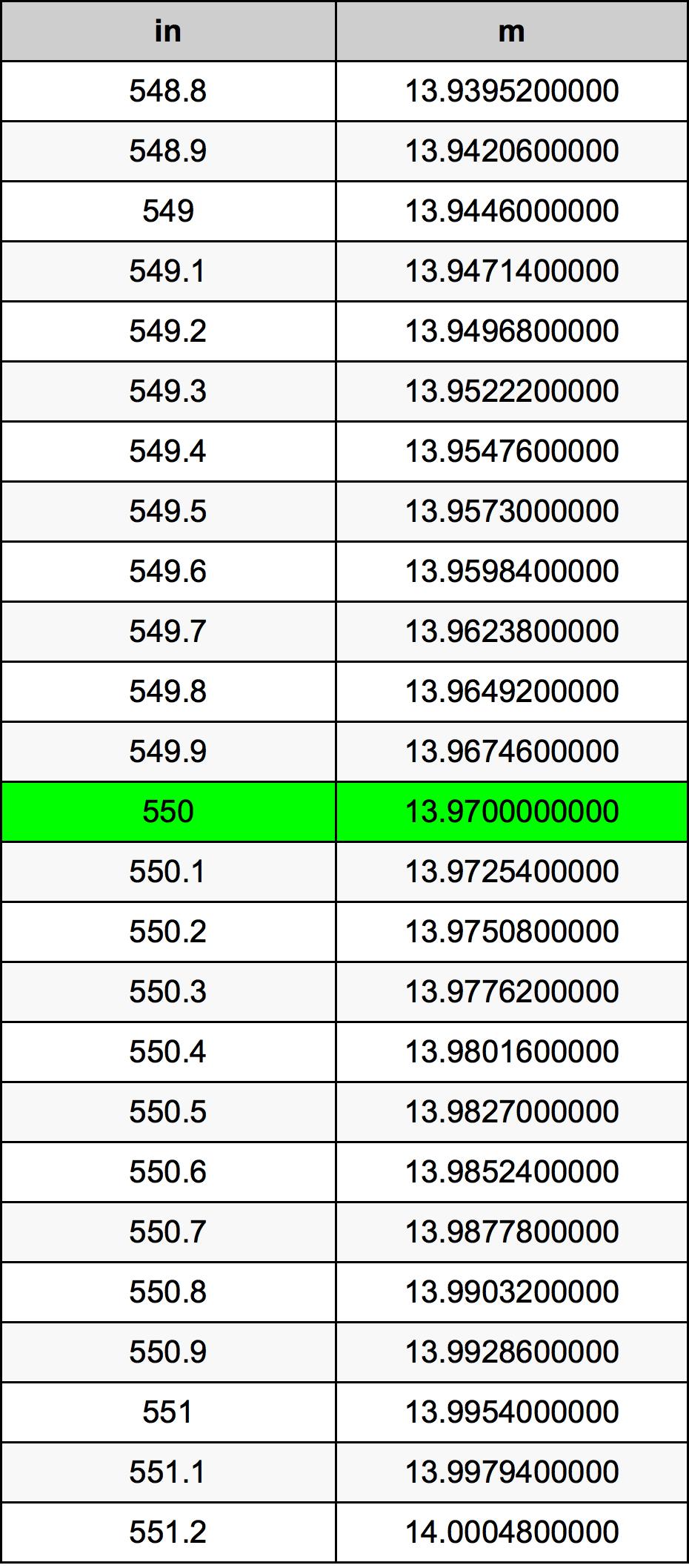 550 Inci konversi tabel