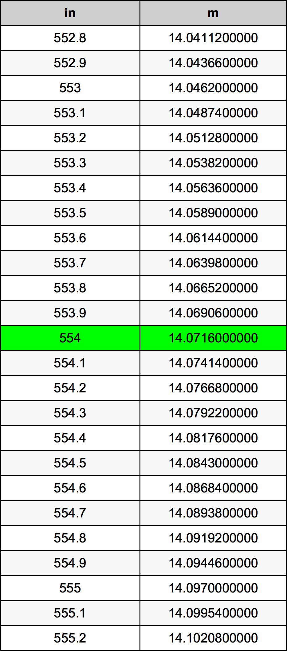 554 Țol tabelul de conversie