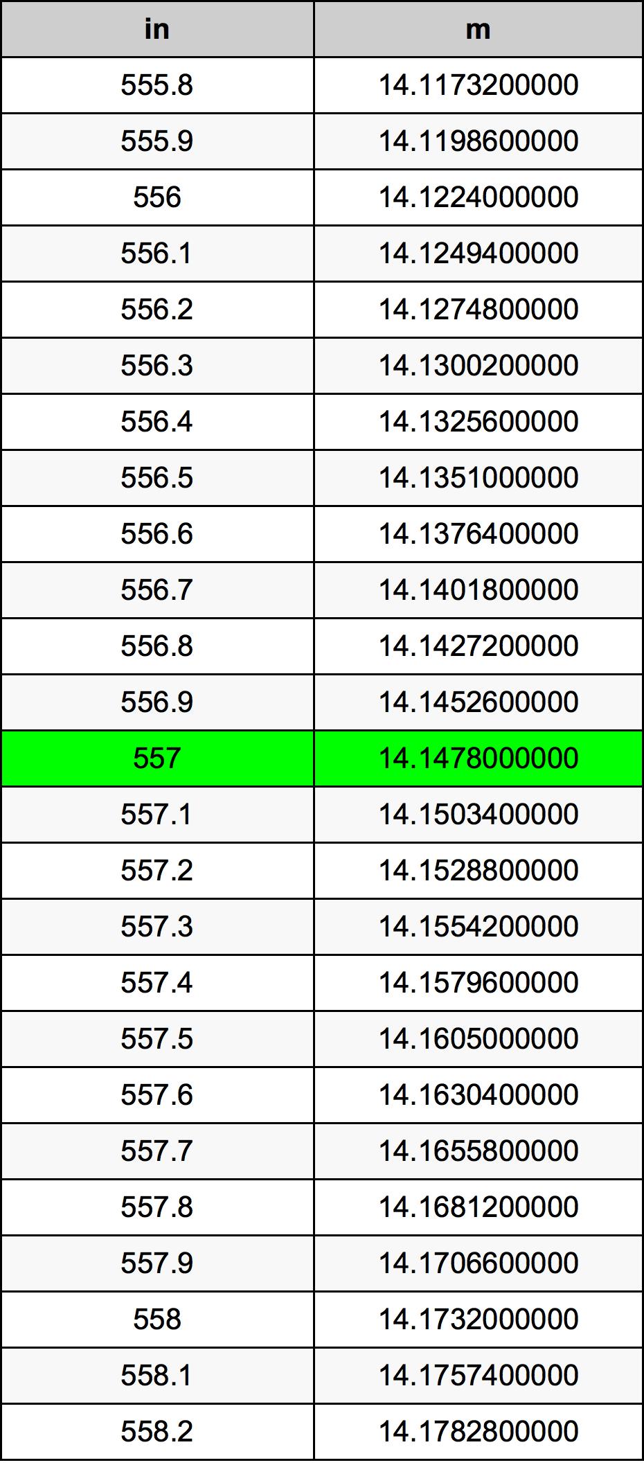 557 Inch konverteringstabell
