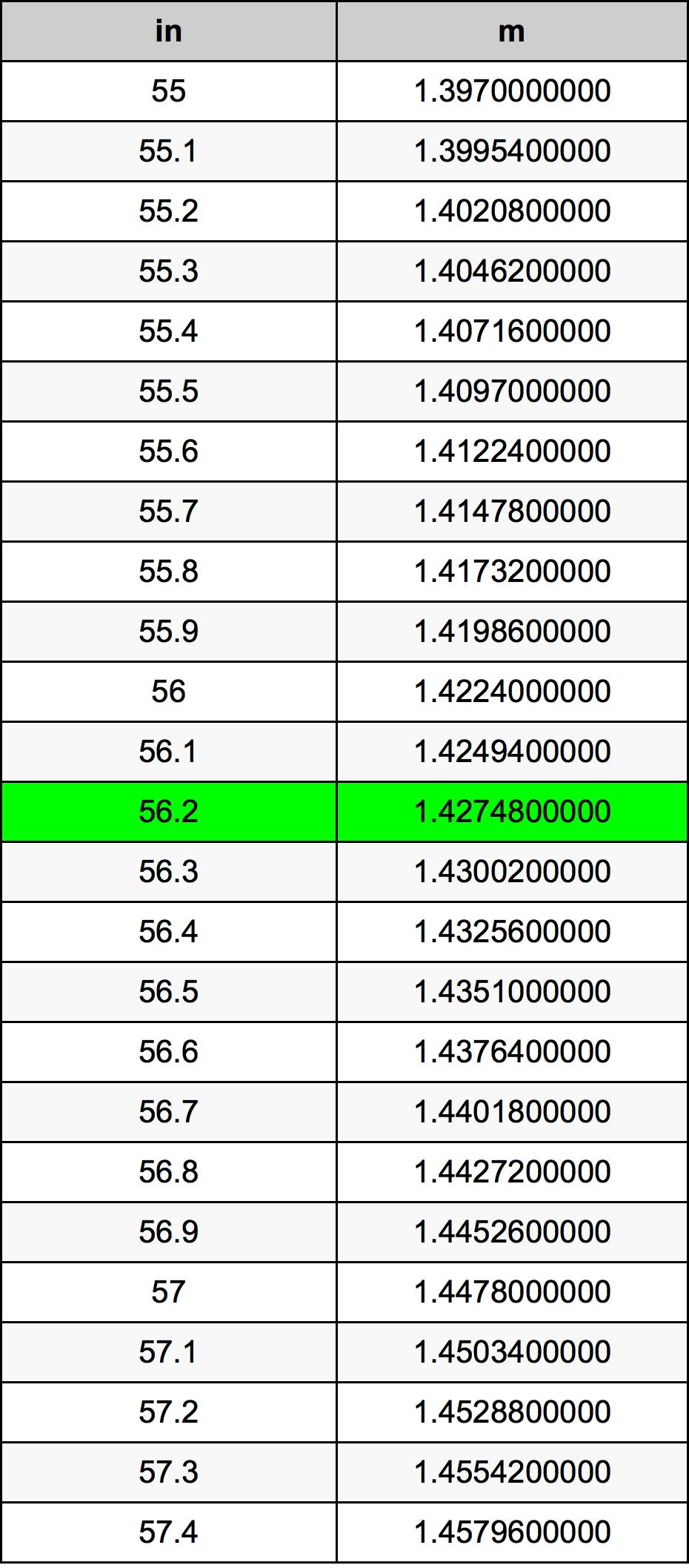 56.2 дюйм Таблица преобразования