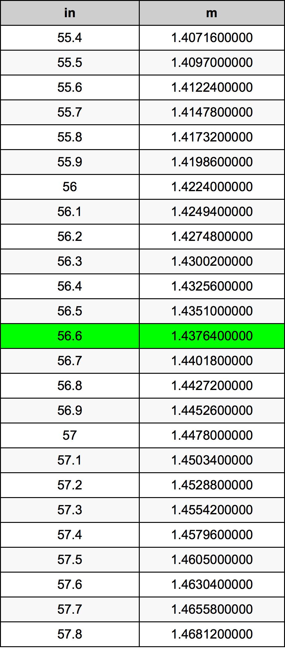 56.6 Zoll Umrechnungstabelle