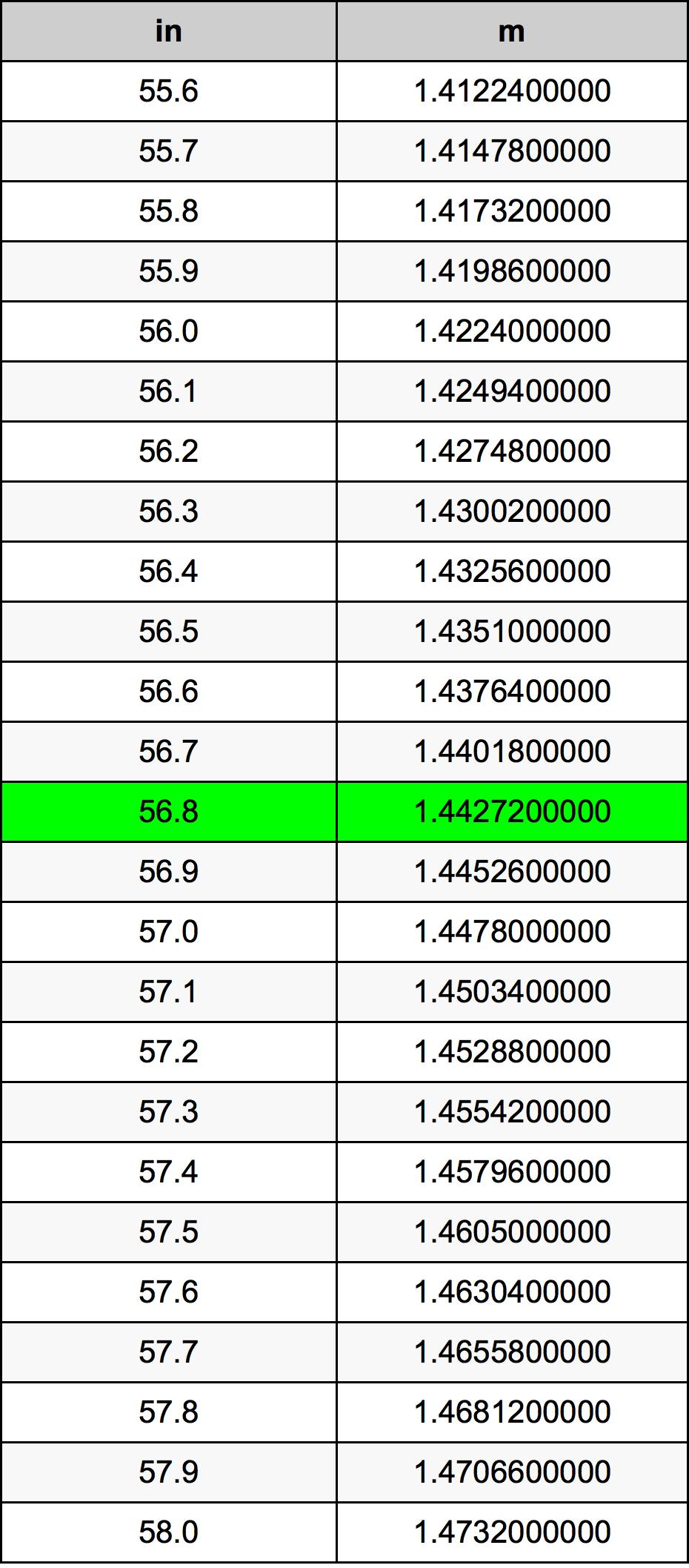 56.8 Palec pretvorbena tabela