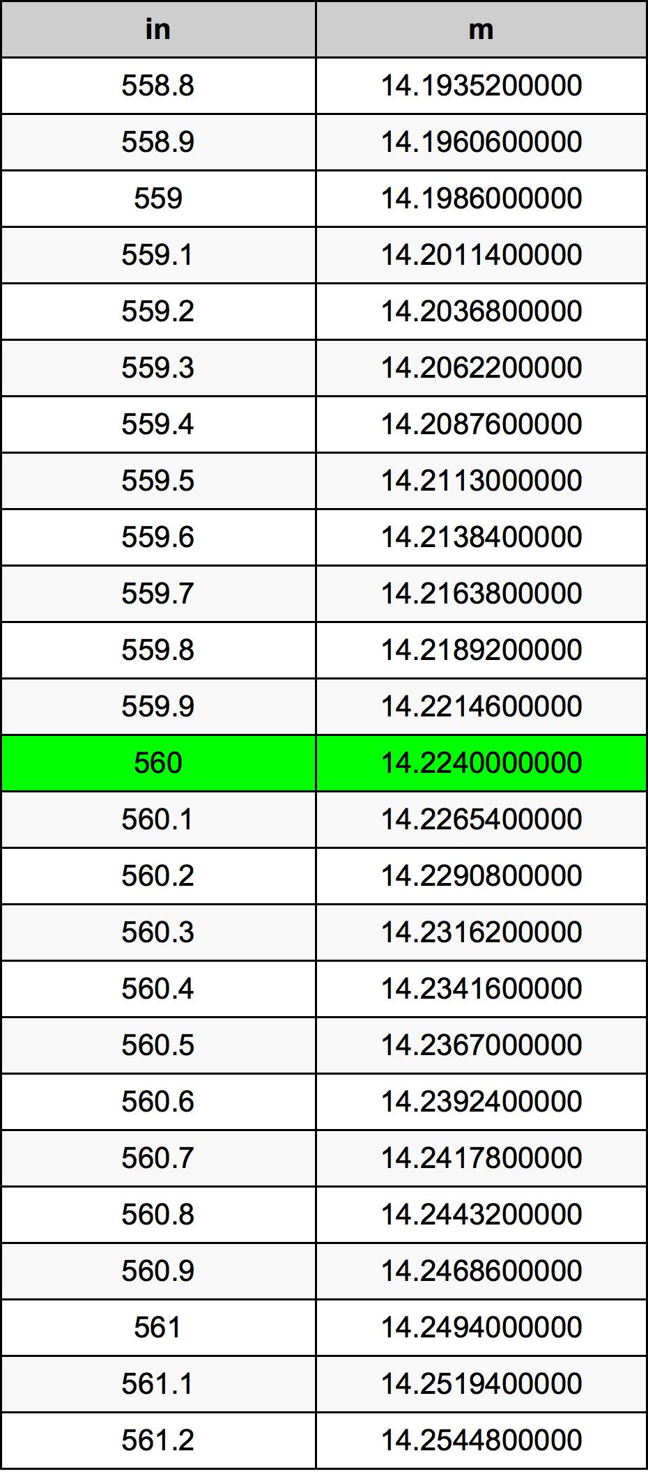 560 Inch konverteringstabell