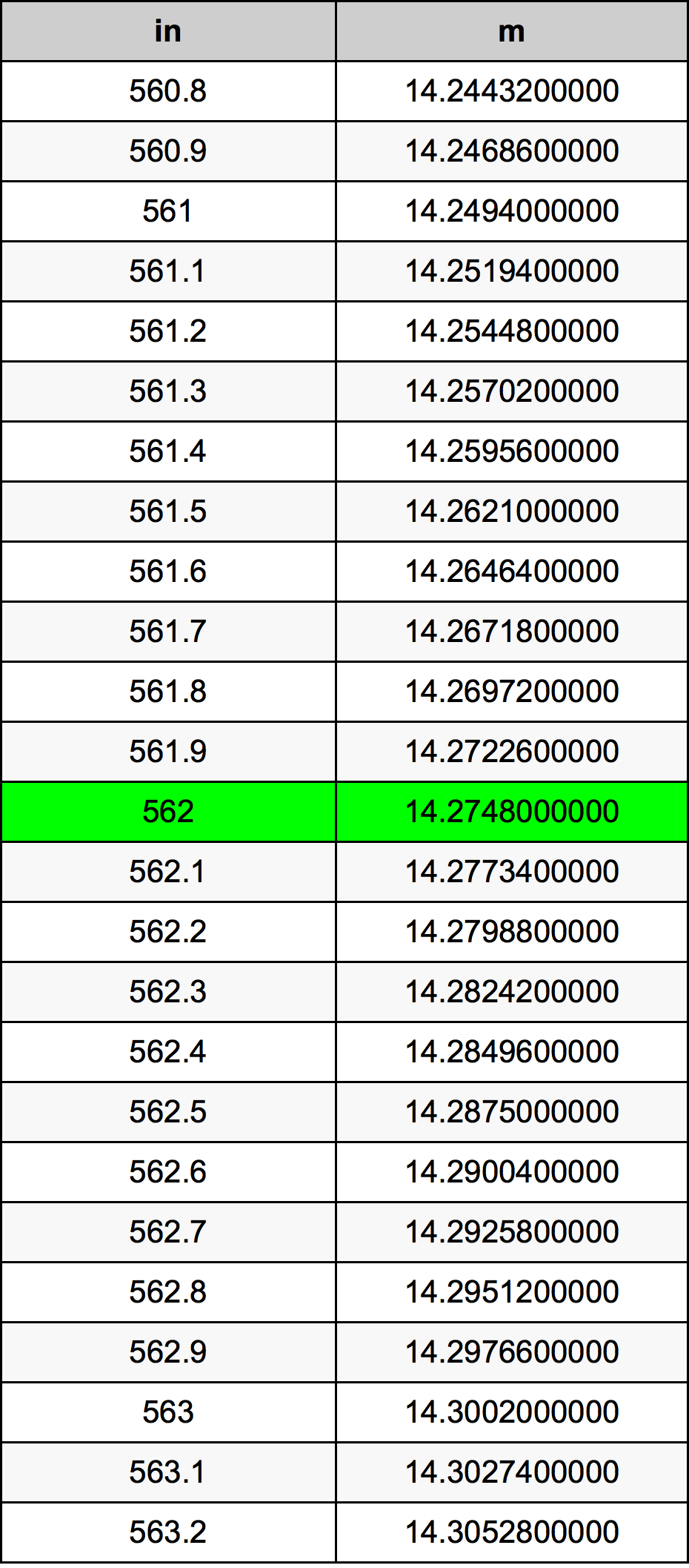 562 Inç Table
