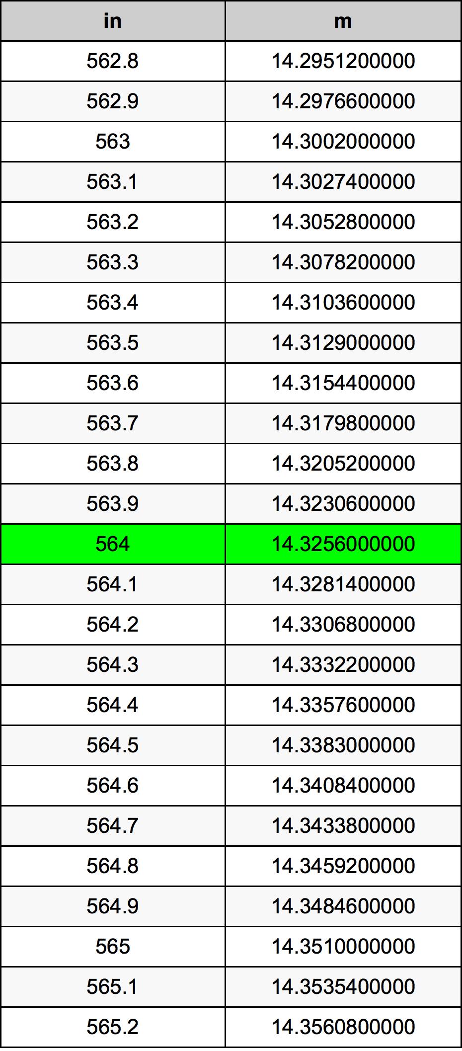 564 Palec pretvorbena tabela