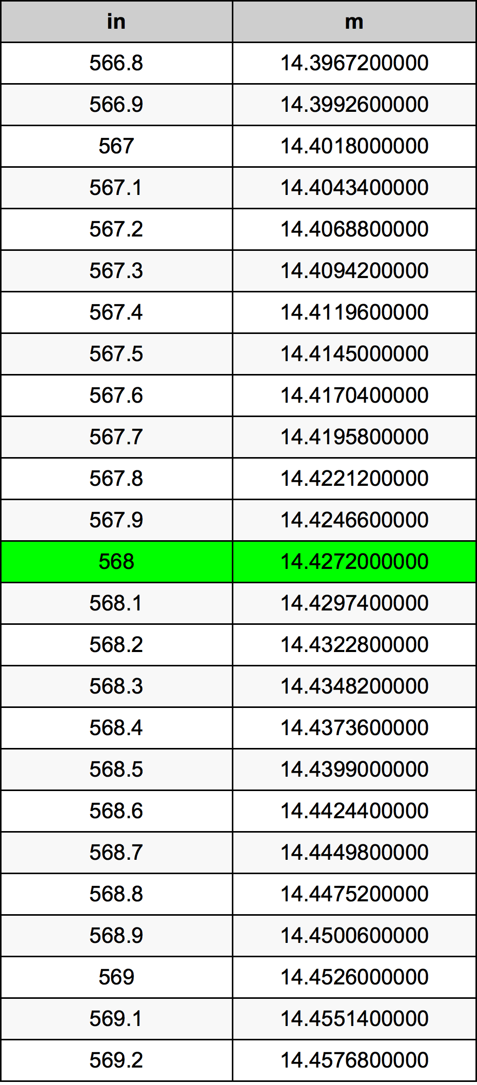 568 дюйм Таблиця перетворення