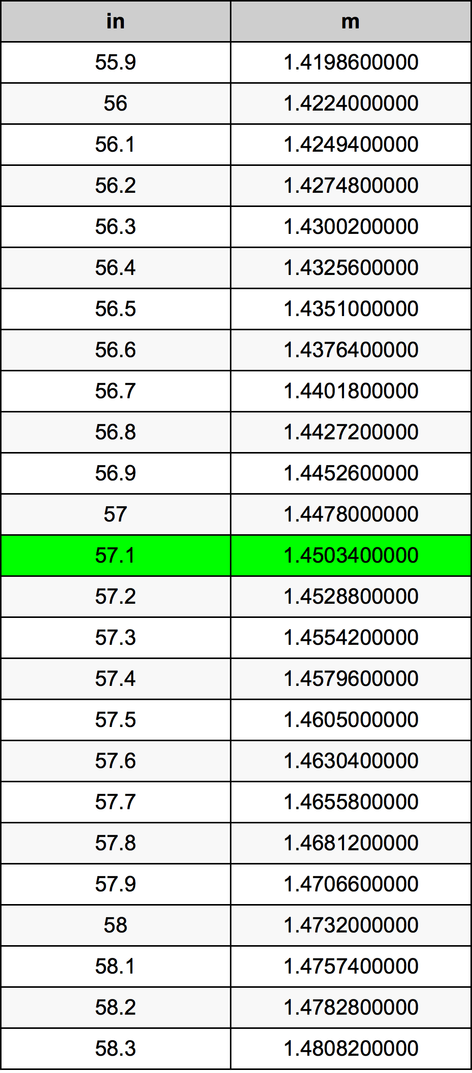 57.1 Inch konverteringstabell