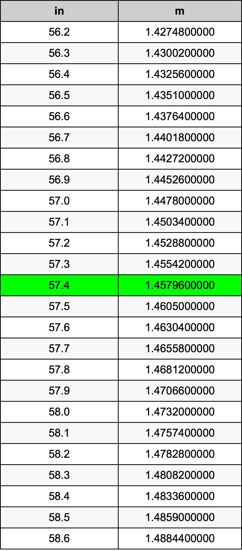 57.4 дюйм Таблиця перетворення