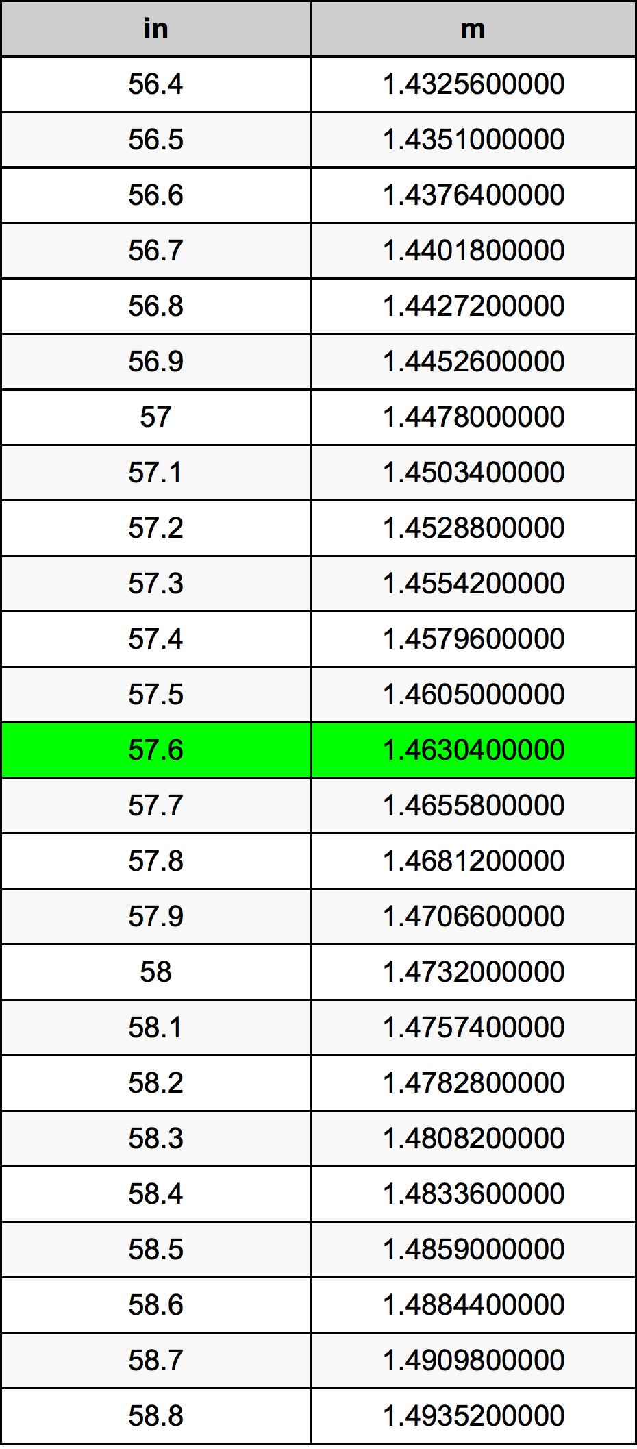 57.6 ίντσα Πίνακας Μετατροπής