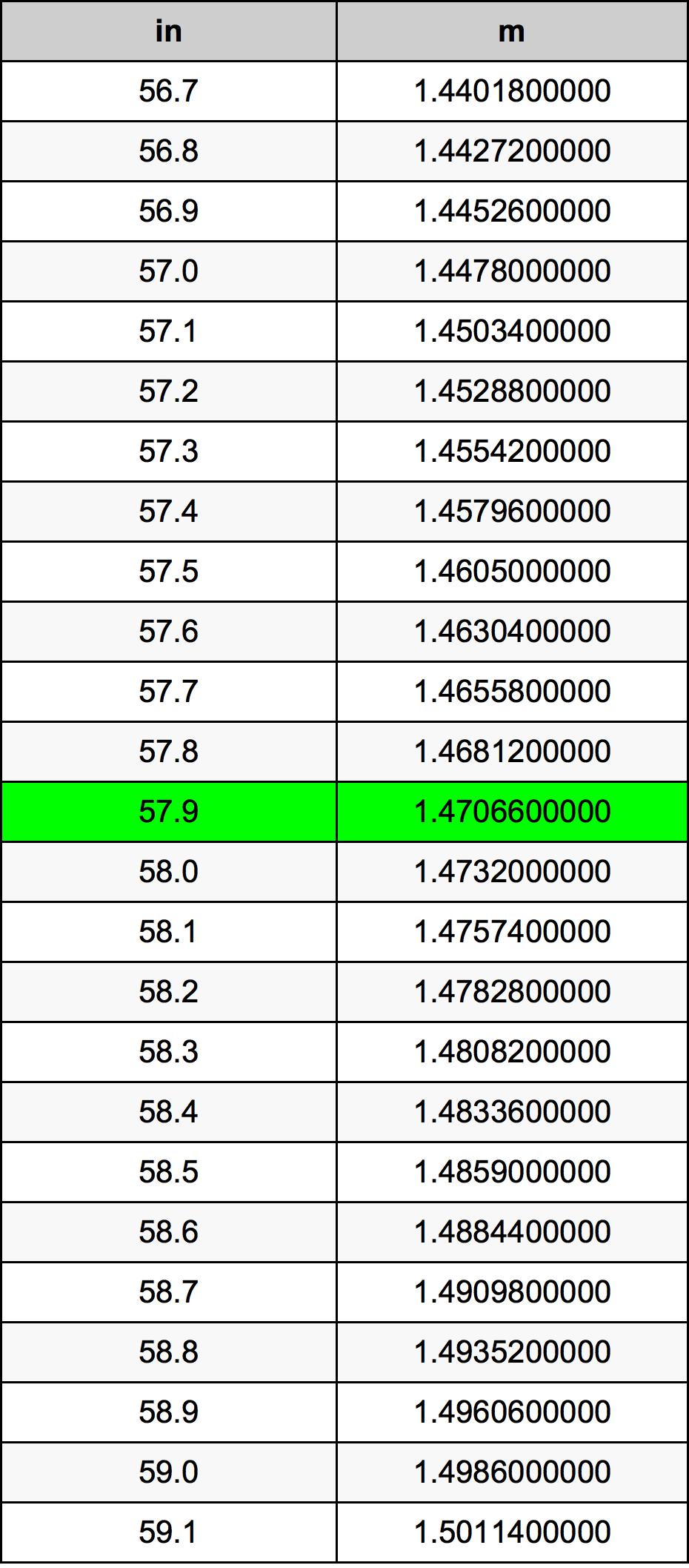 57.9 Inch konverteringstabell