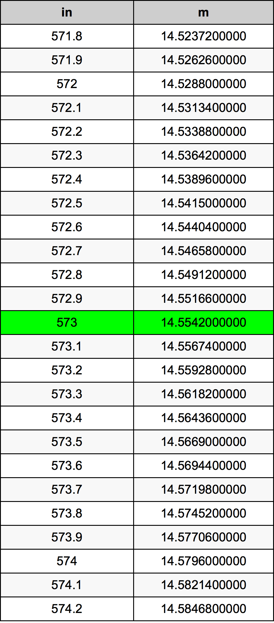 573 Inç Table
