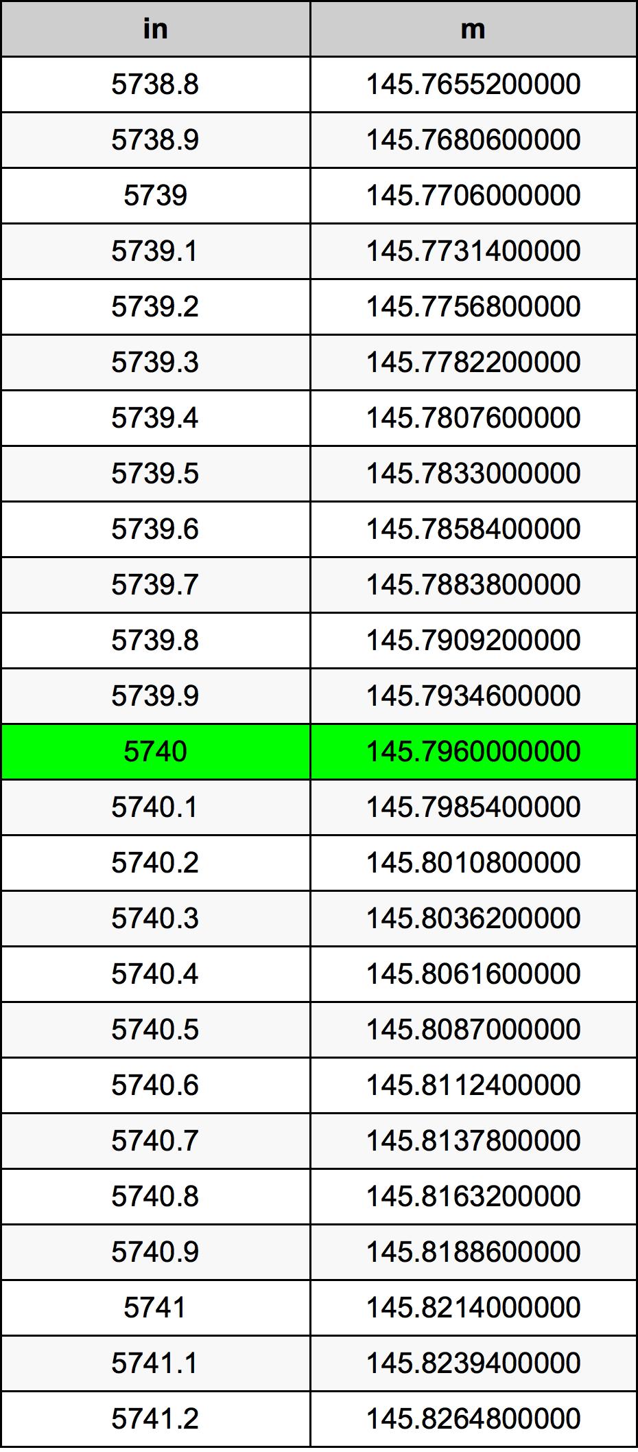 5740 Pollice tabella di conversione
