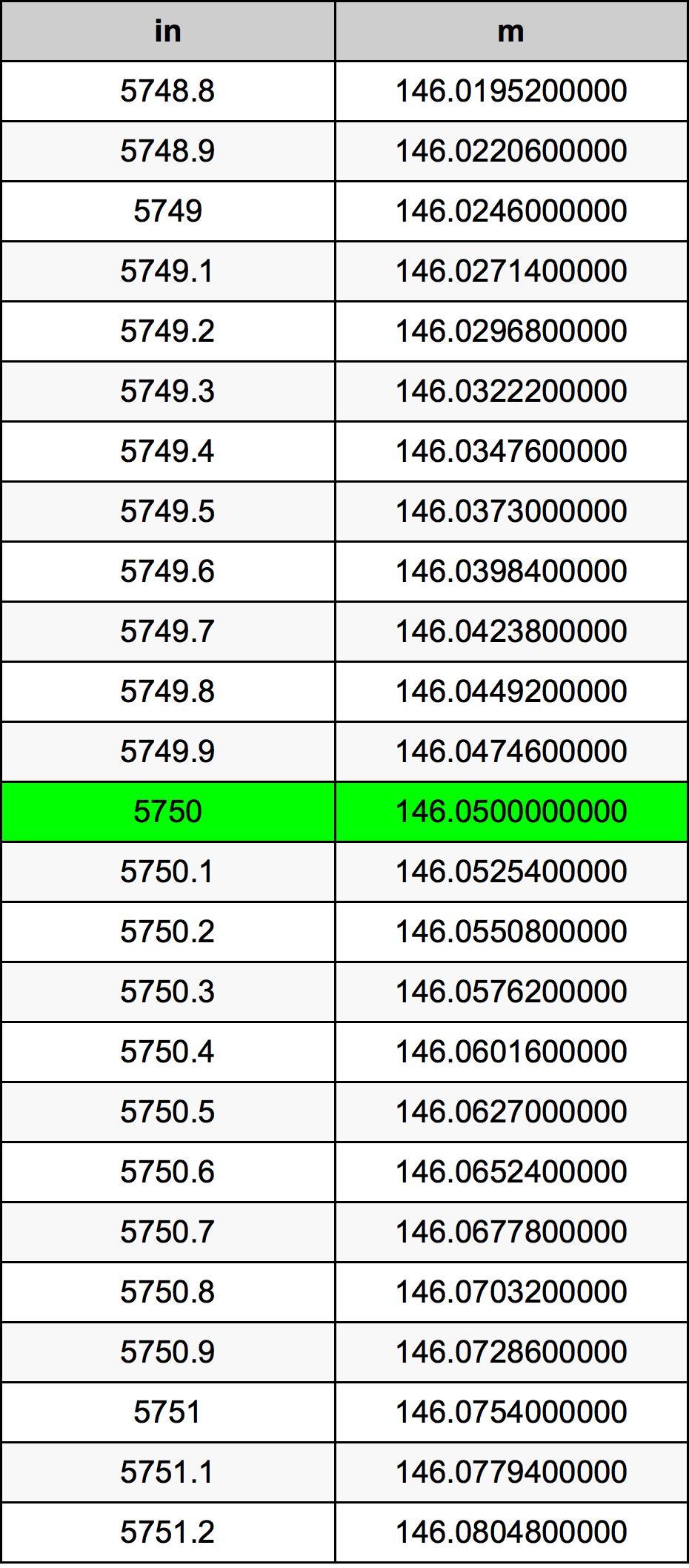 5750 بوصة جدول تحويل