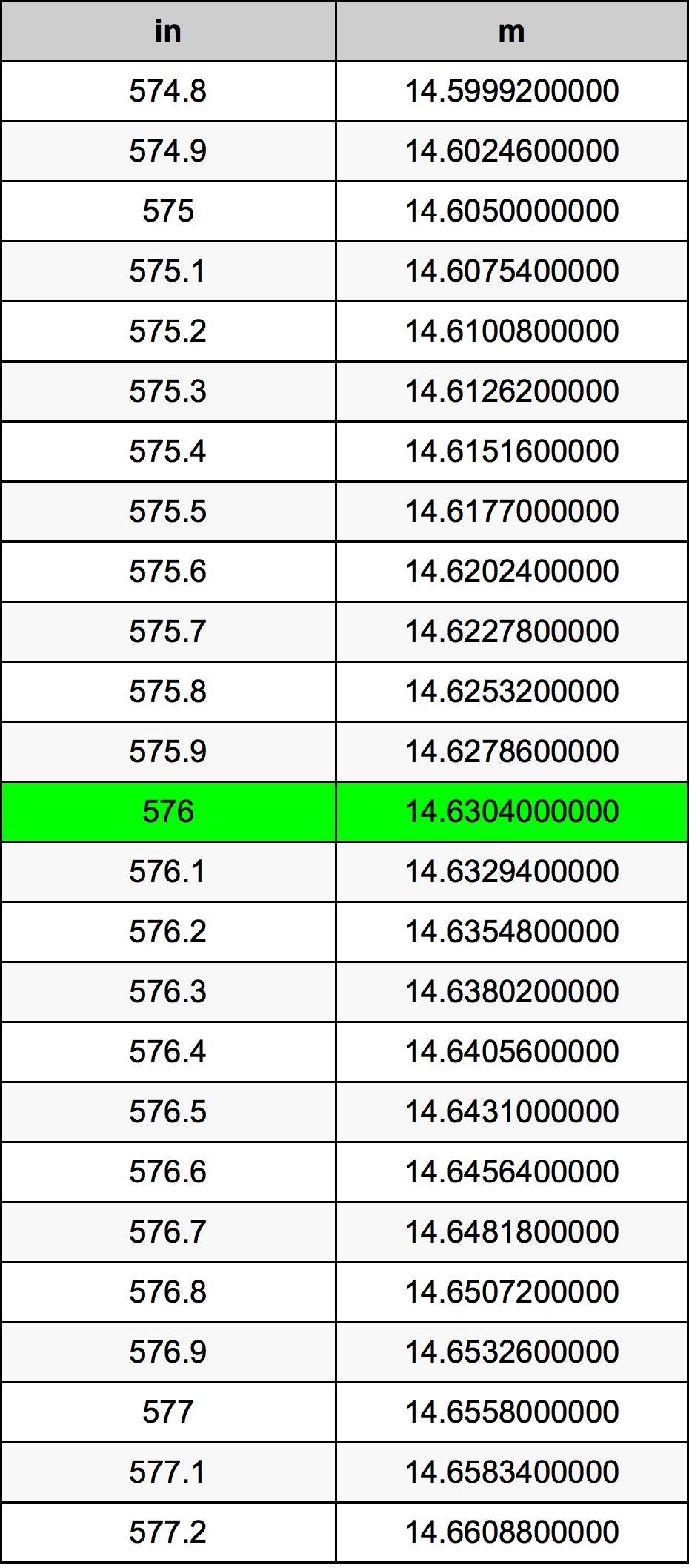 576 инч Таблица за преобразуване