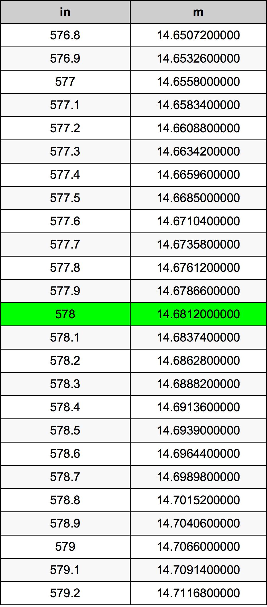 578 Zoll Umrechnungstabelle