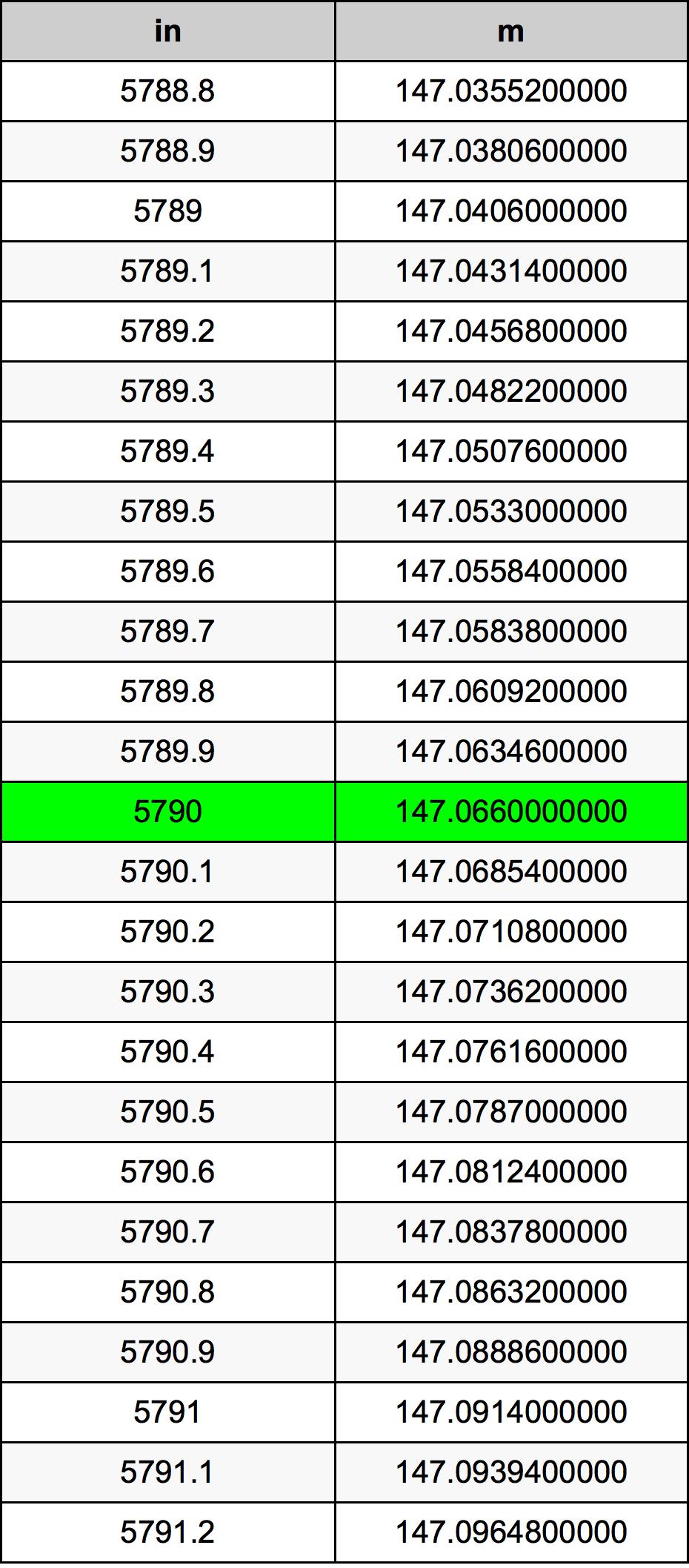 5790 Polegada tabela de conversão