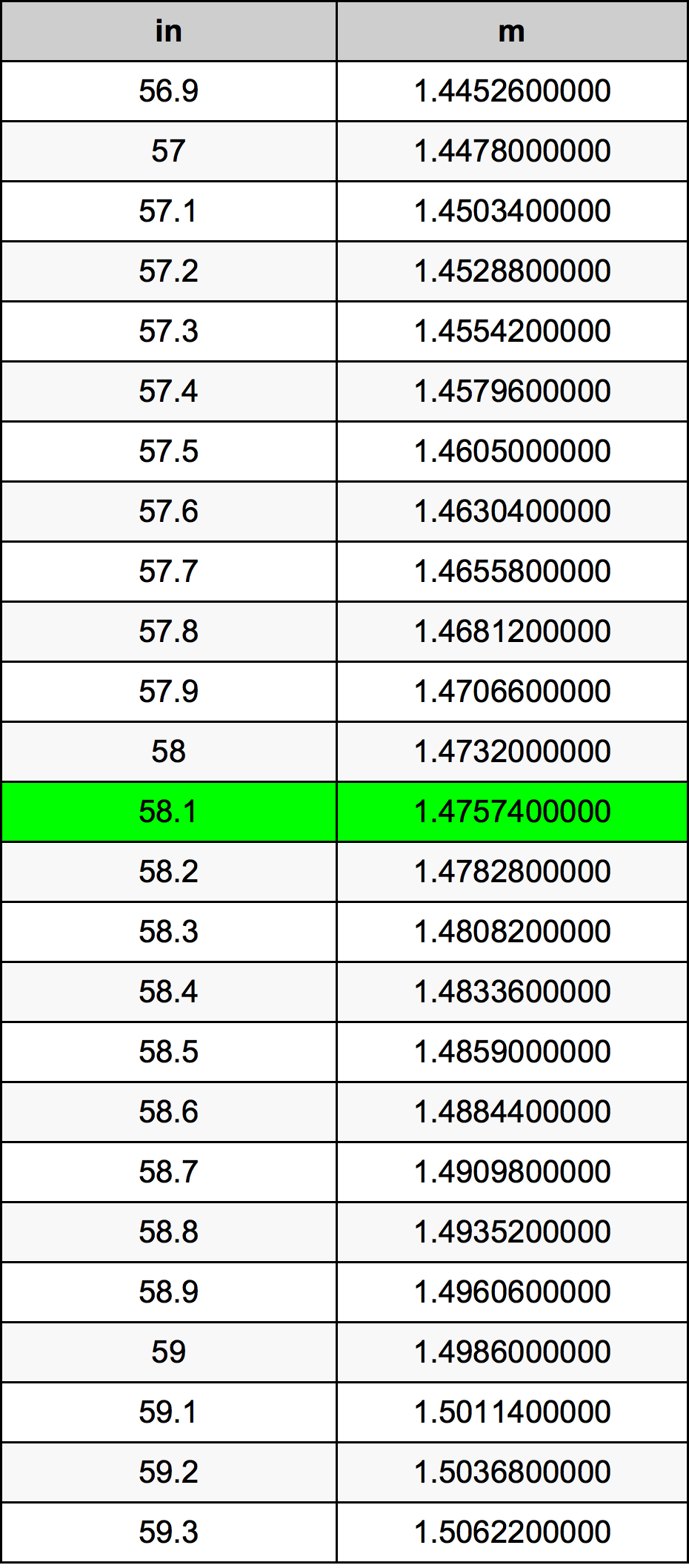 58.1 Inç Table