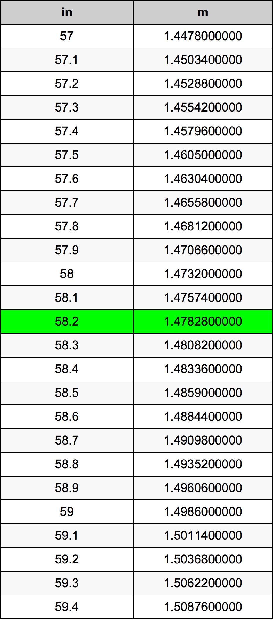 58.2 Colis konversijos lentelę