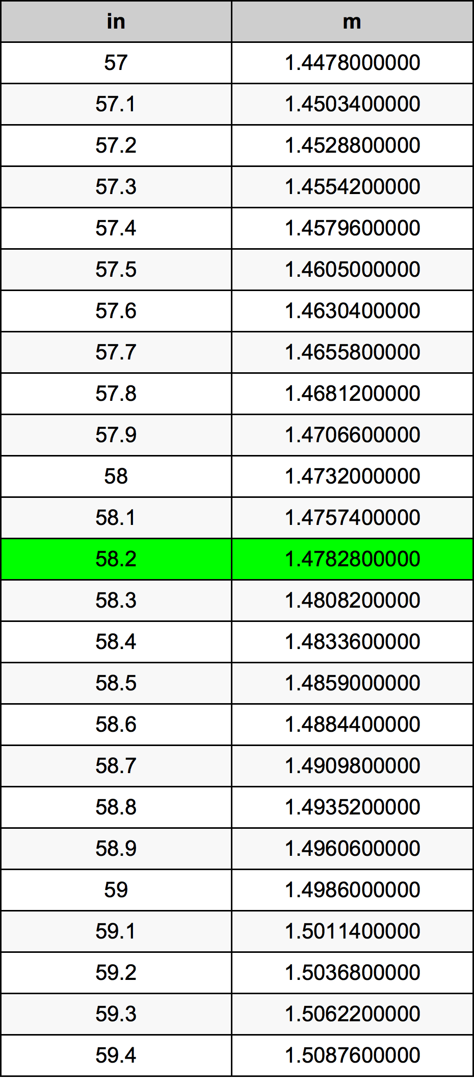 58.2 Inci konversi tabel