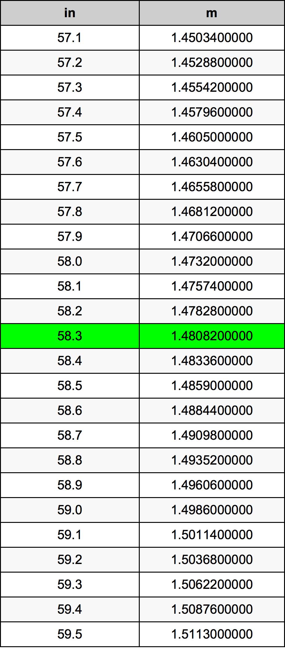 58.3 Inch konverteringstabell
