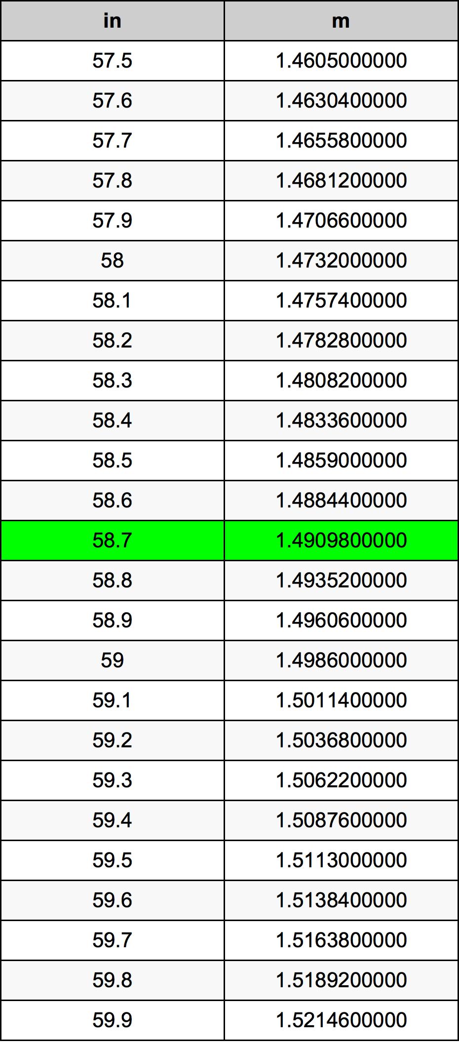 58.7 Colis konversijos lentelę