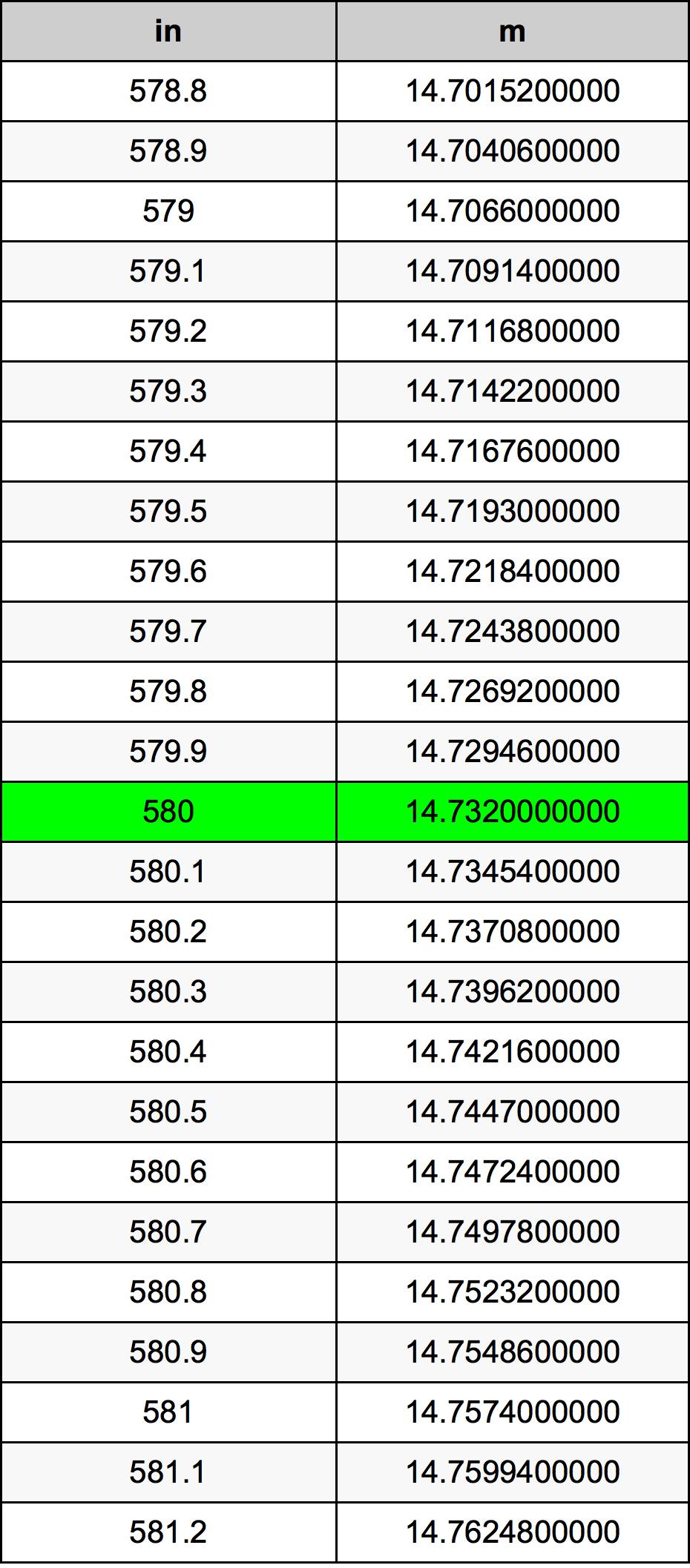580 Inci konversi tabel
