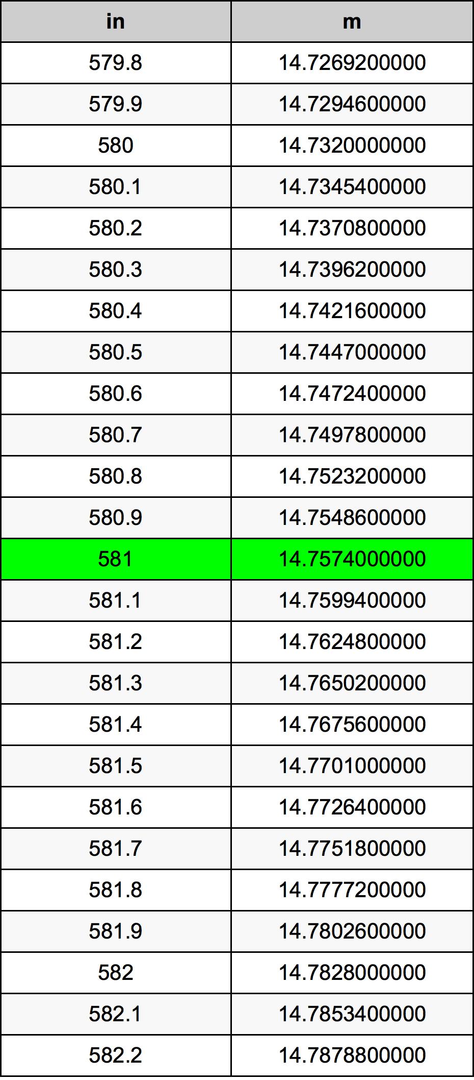 581 بوصة جدول تحويل