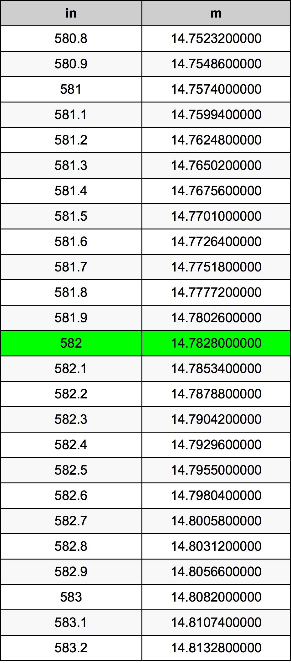 582 дюйм Таблиця перетворення