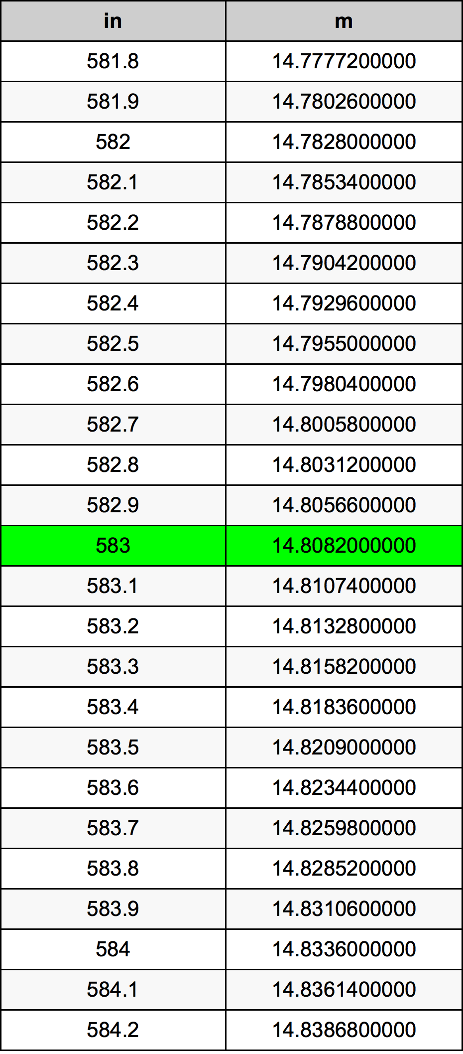 583 Inch konverteringstabell