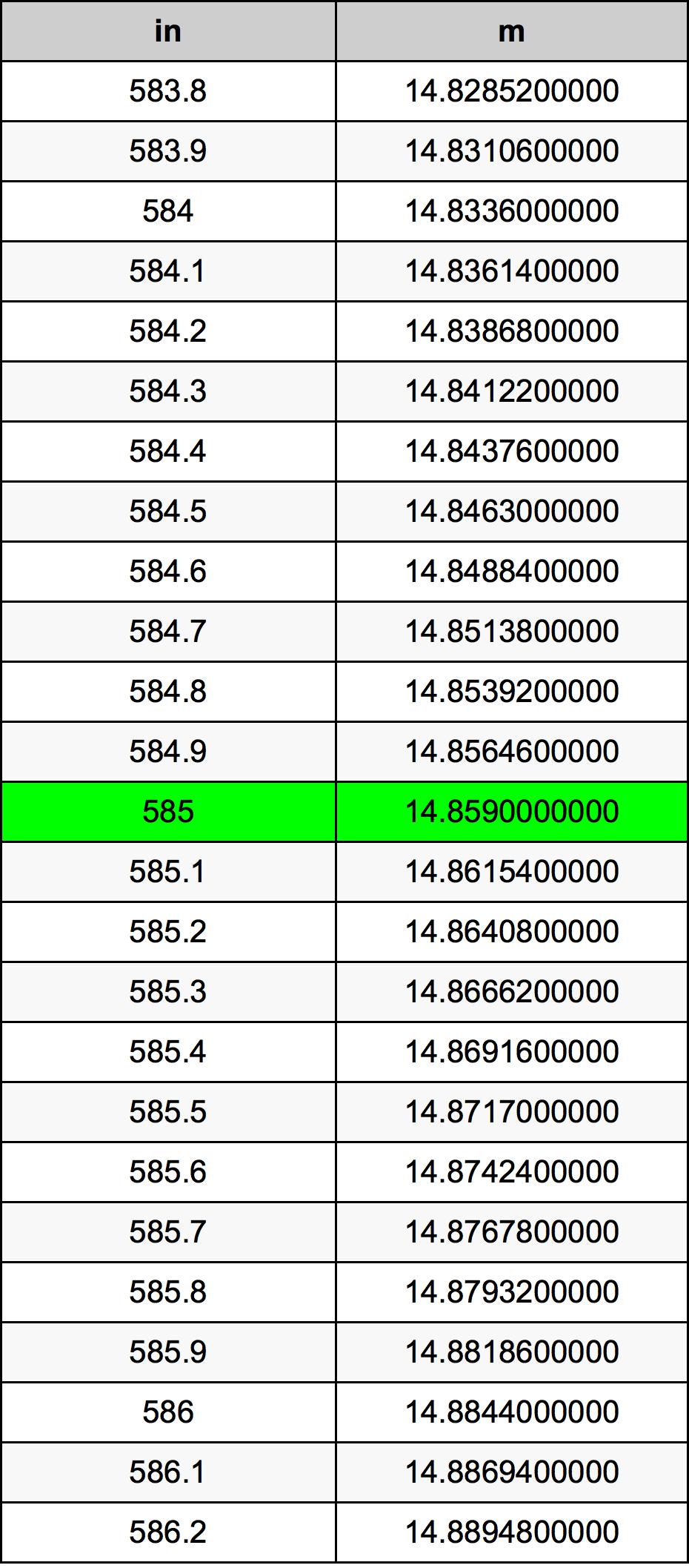 585 Tomme omregningstabel