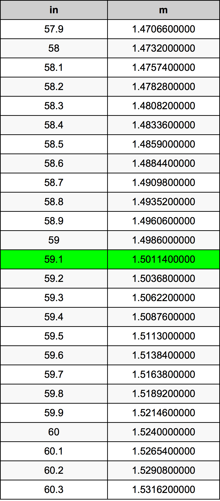 59.1 Inç Table