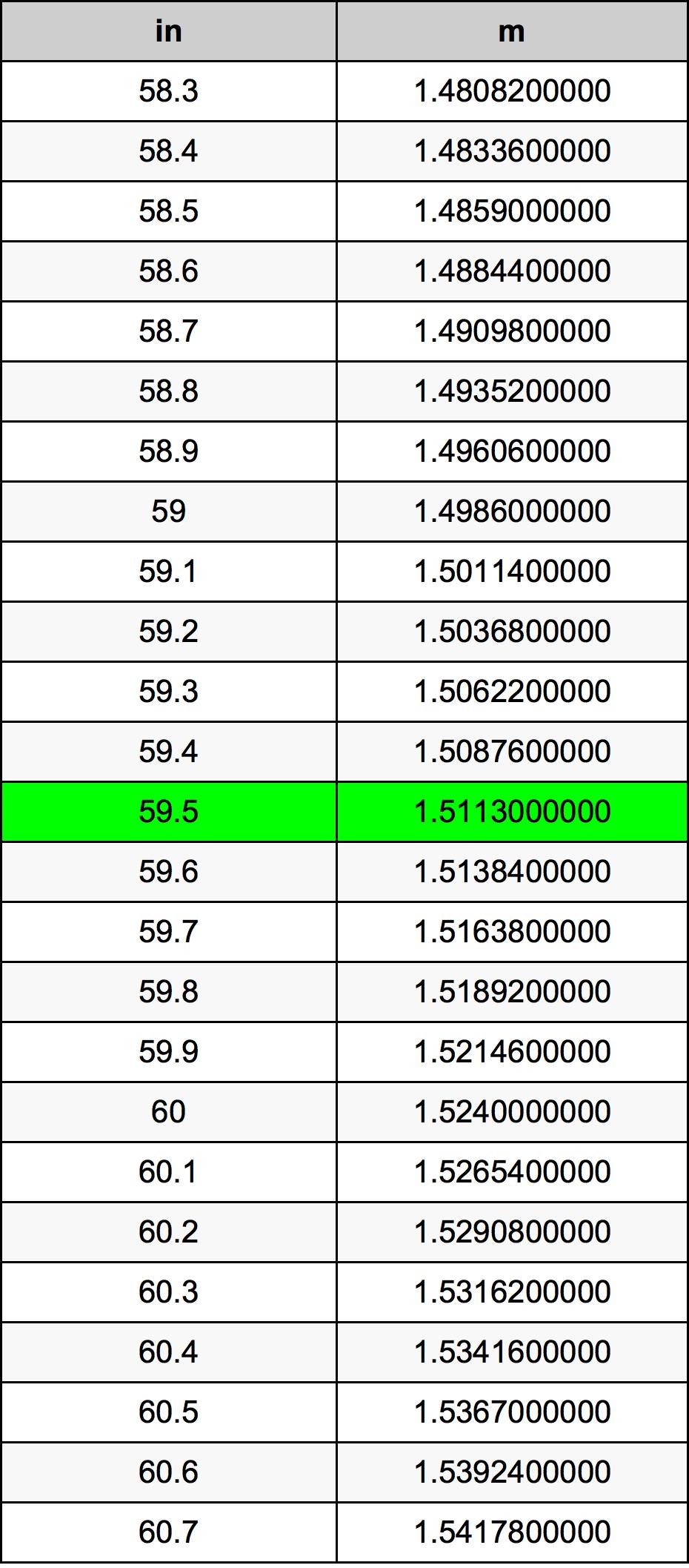 59.5 Tomme konverteringstabellen