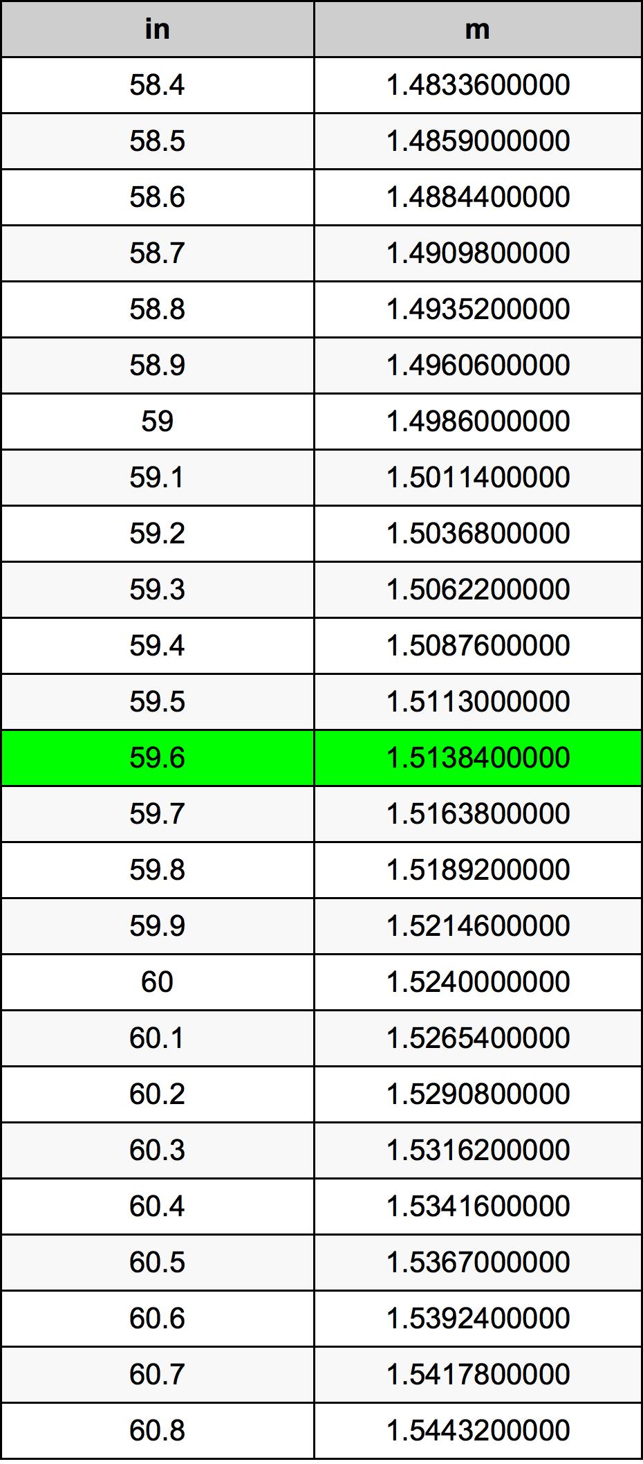 59.6 بوصة جدول تحويل