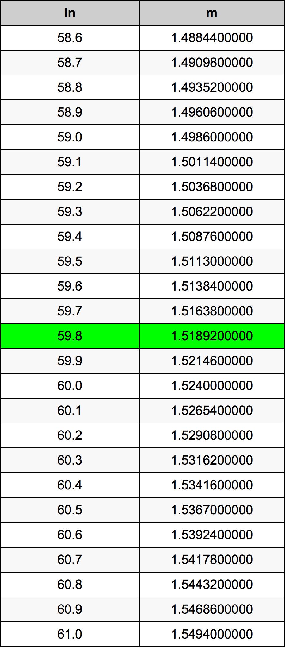 59.8 Pulzier konverżjoni tabella