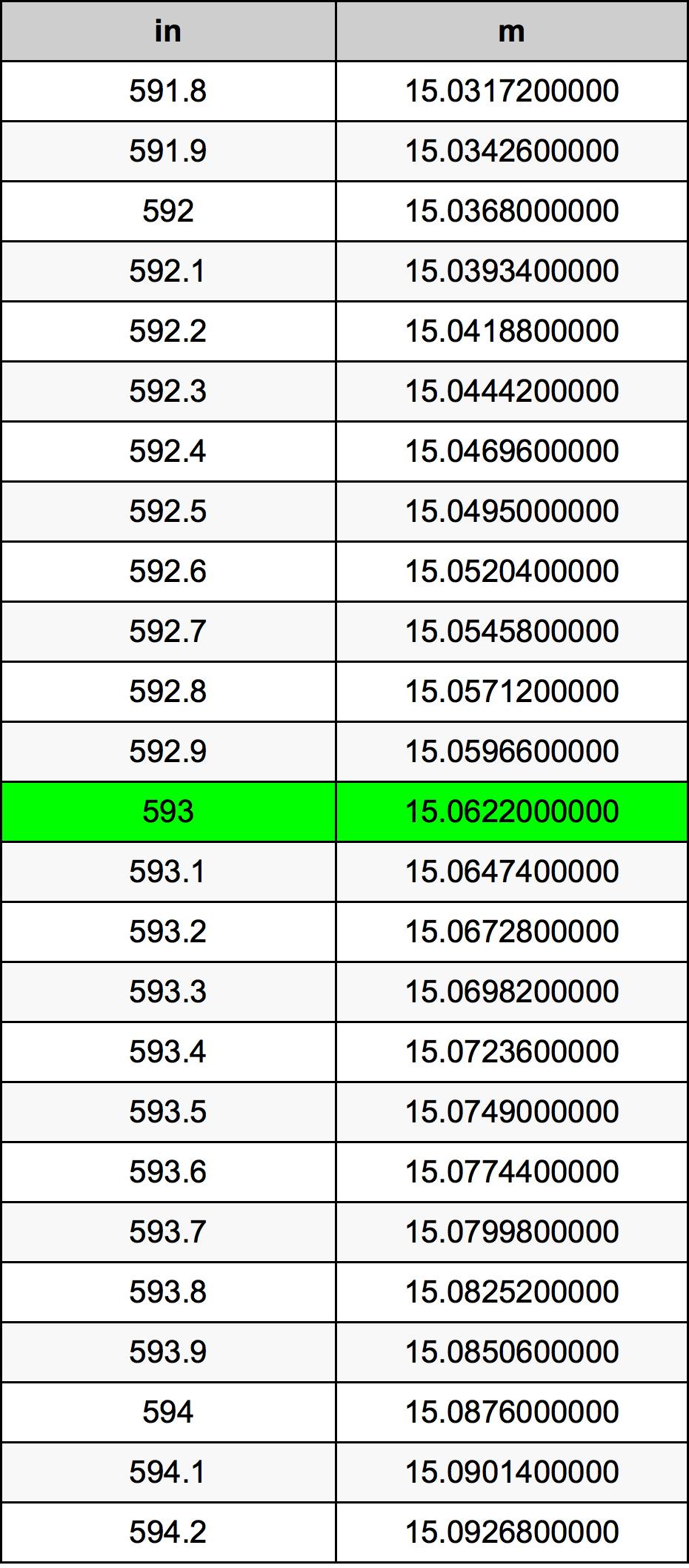 593 Cal tabela przeliczeniowa