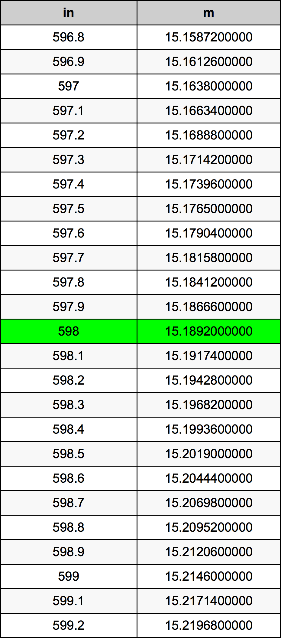 598 Hüvelyk átszámítási táblázat