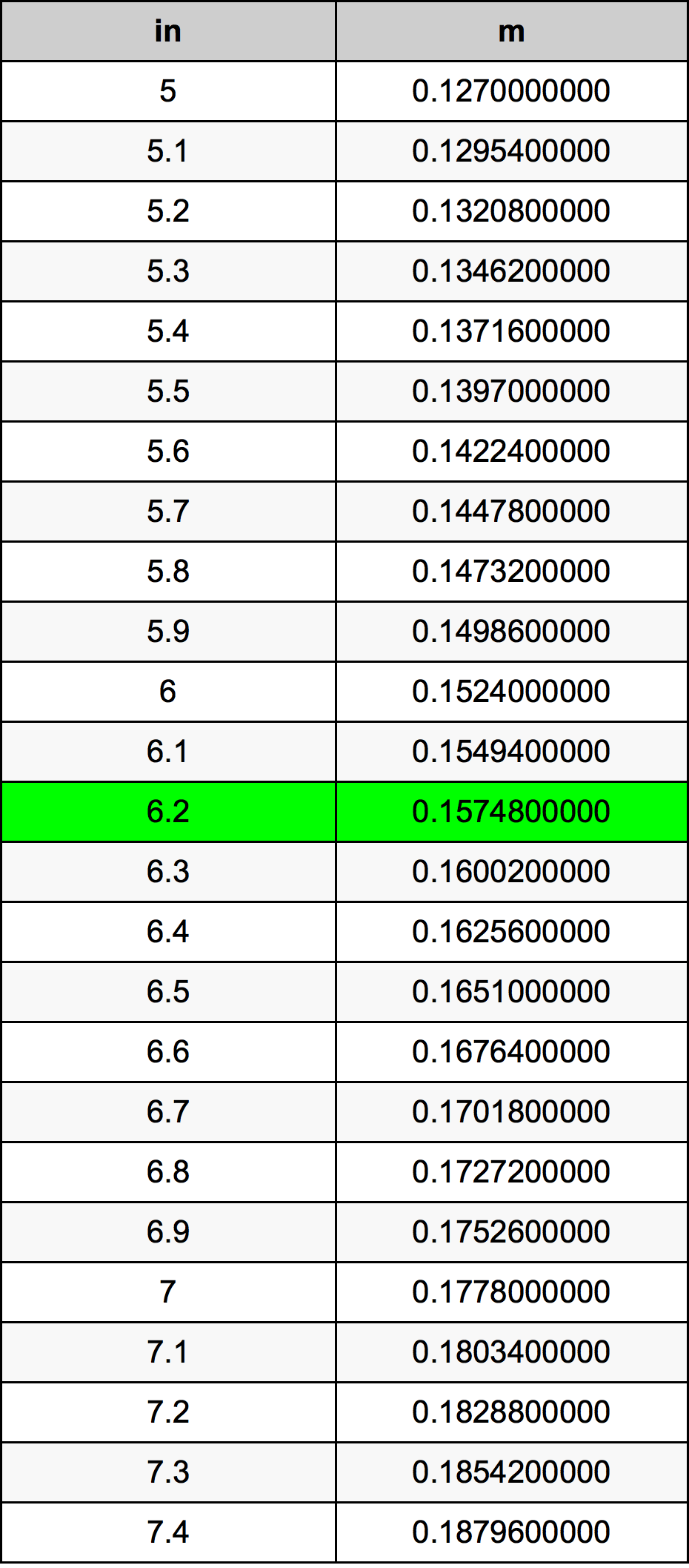 6.2 Inç Table