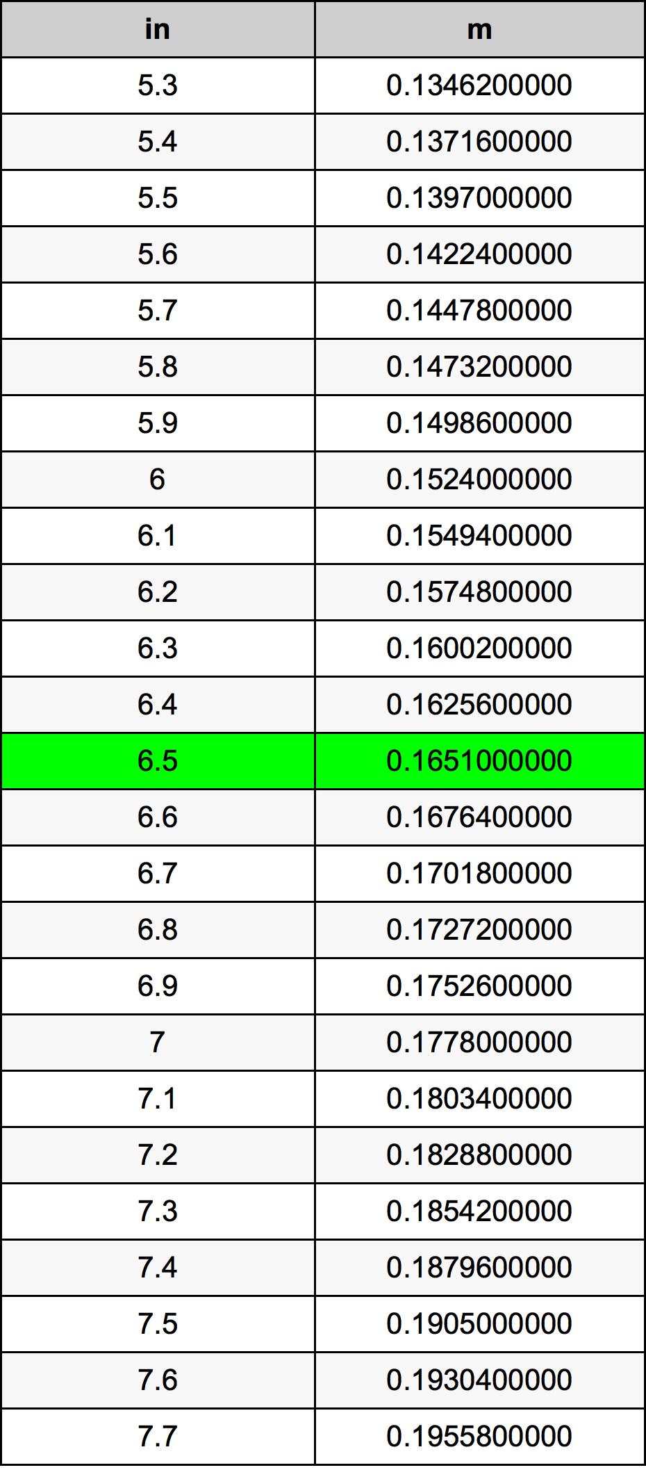 6.5 Inch konverteringstabell