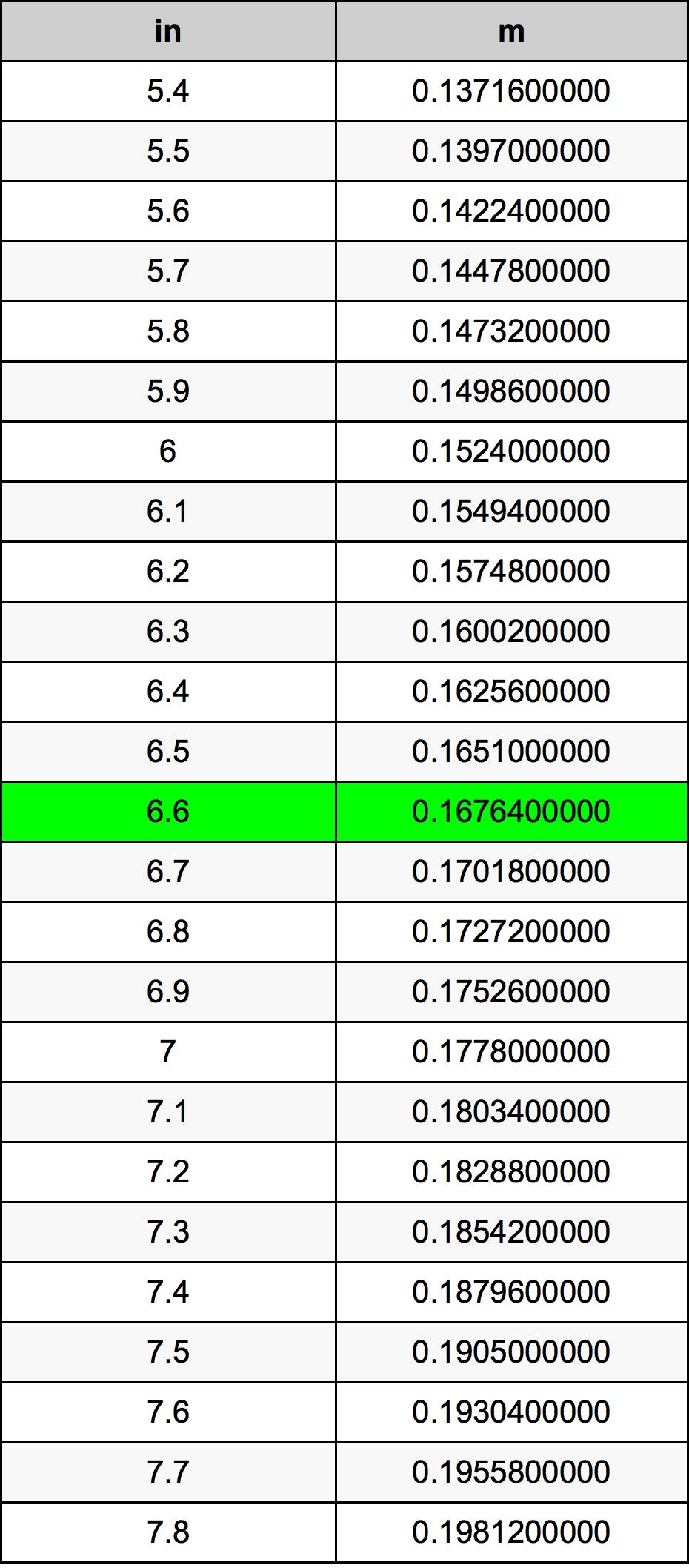 6.6 Polegada tabela de conversão