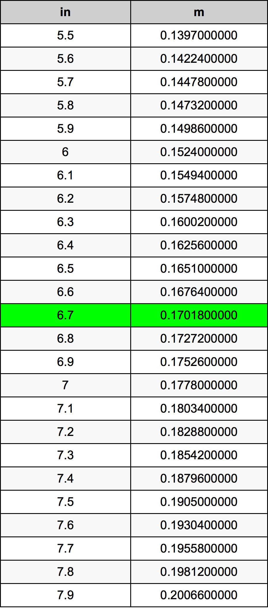 6.7 Inci konversi tabel